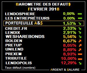 BaromBaromètre des taux de défaut février 2018ètre des taux de défaut février 2018