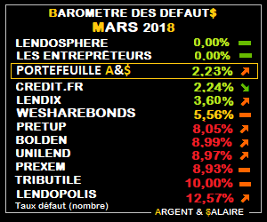 Baromètre des taux de défaut Mars 2018