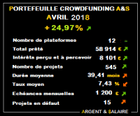 Portefeuille Crowdfunding avril 2018
