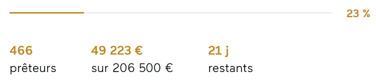 Projet Pizza France sur LENDOPOLIS