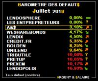 Baromètre des taux de défaut juillet 2018