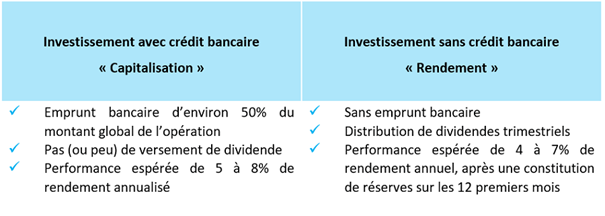L'investissement immobilier locatif via le crowdfunding 1