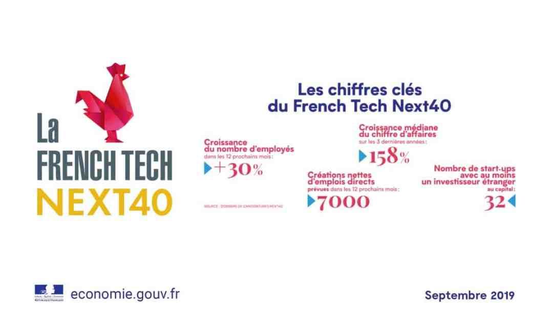 Next40 - Le cac40 du numérique