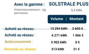 Ikea Panneau solaire : Part acheté au réseau et part revendue au réseau