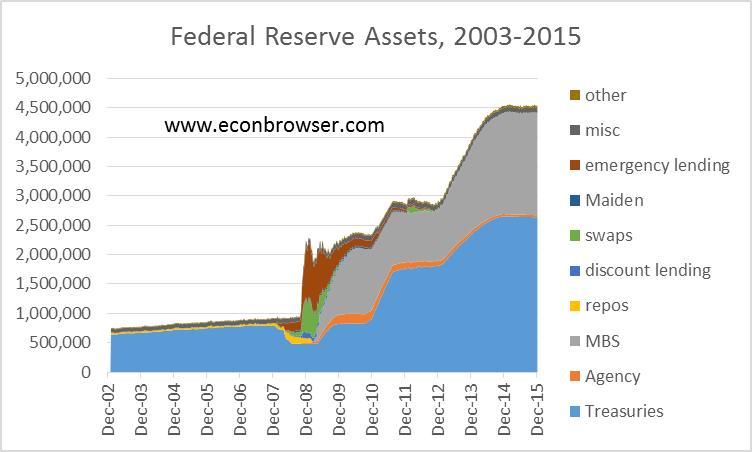 fed assets graph