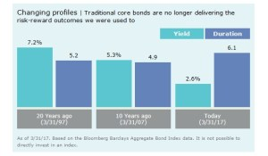 traditional core bonds