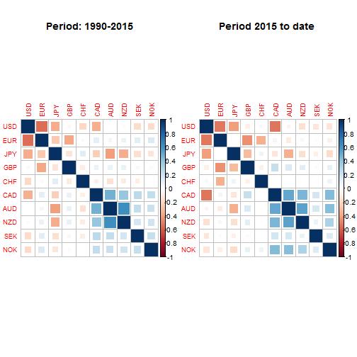 plot of chunk correlation