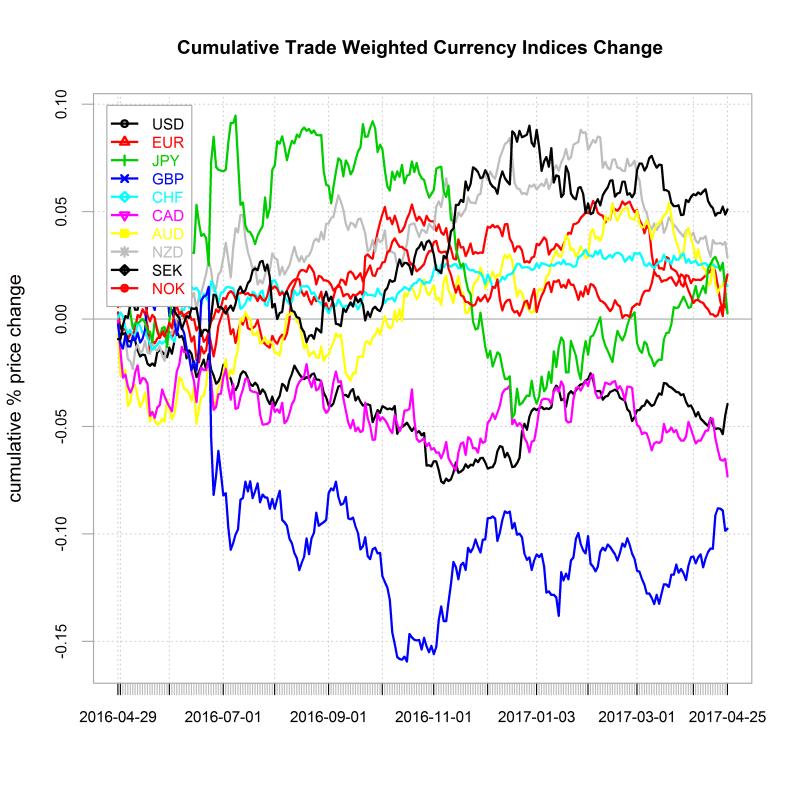 plot of chunk linechart