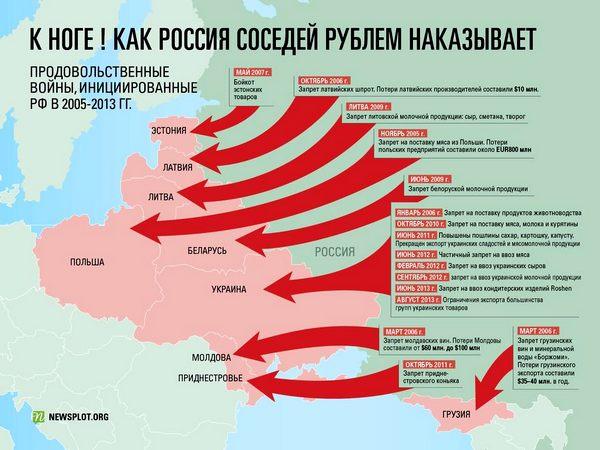 Торговые войны РФ