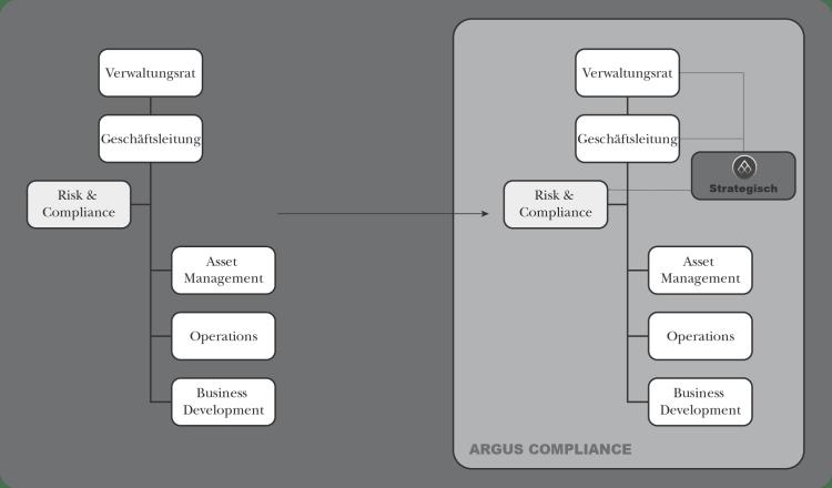 Lösungen_Strategisch