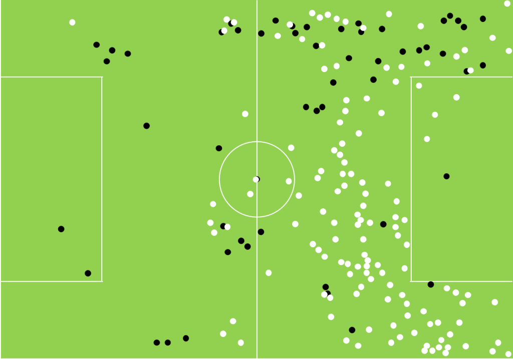 Touch-map showing the difference in touches by Graham Carey and Ruben Lameiras against Southed last season and this.