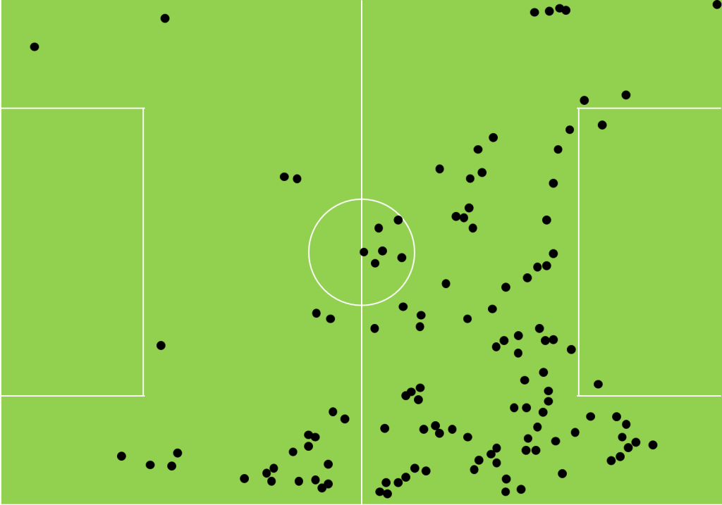 Touch-map showing the touches by Graham Carey and Ruben Lameiras against Wimbledon this season.