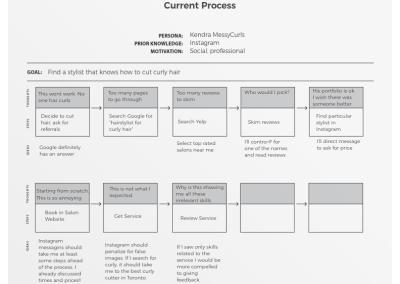 Current Process
