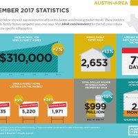 Central Texas housing market closes 2017 with record-breaking sales
