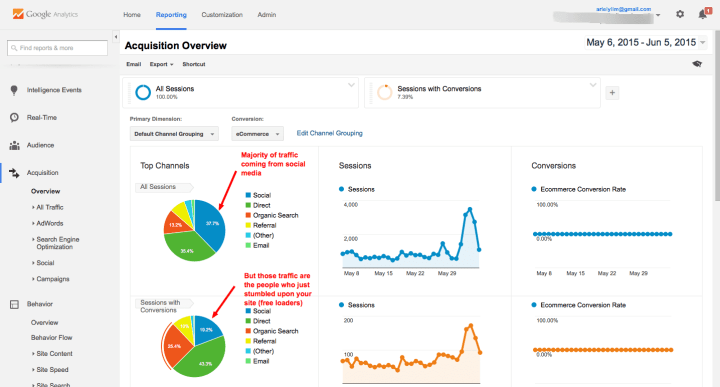 Google Analytics Traffic with Segments
