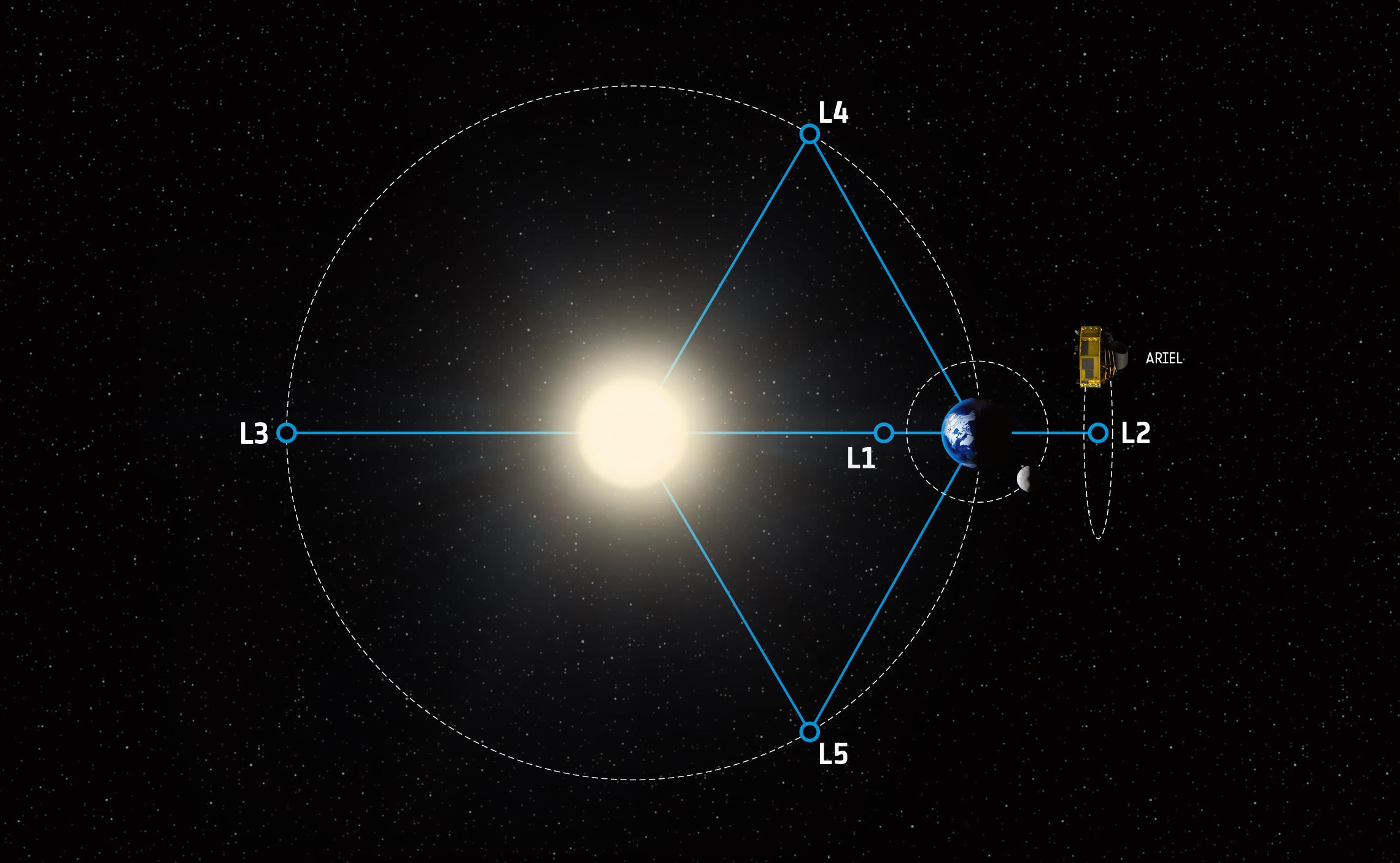 DIAS Press Release 21st March 2018 : ARIEL Exoplanet Mission