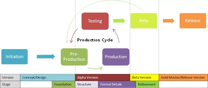 game-development-life-cycle