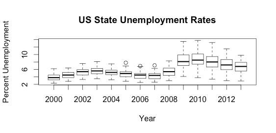 state-unemployment-boxpot