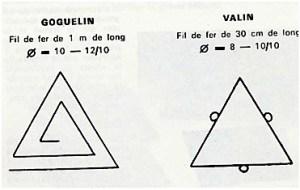 goguelin