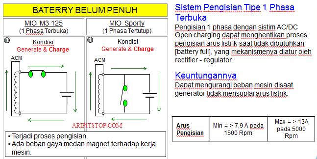 Aripitstop  U00bb Bedah Teknologi Mio M3 125 Part 1  Sistem