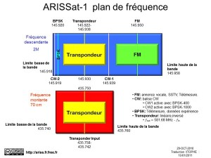 ARISSat-1_Frequency_Chart_reduit-2