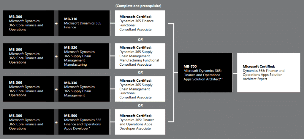 Dynamics 365 Finance and Operations certification paths
