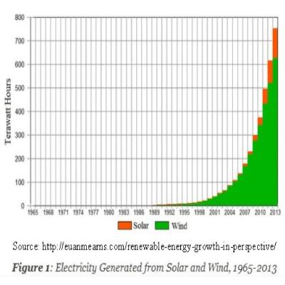 Renewable-energy-growth
