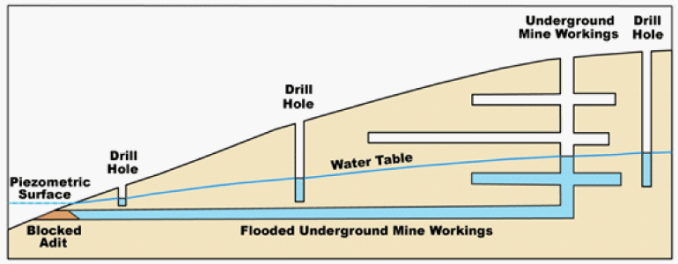 Figure 7: Schematic Sketch Showing Basic Hydraulic Principles for Using Monitoring Wells to Measure Water Levels in Adjacent Flooded Mine Workings