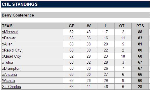 CHLstandings