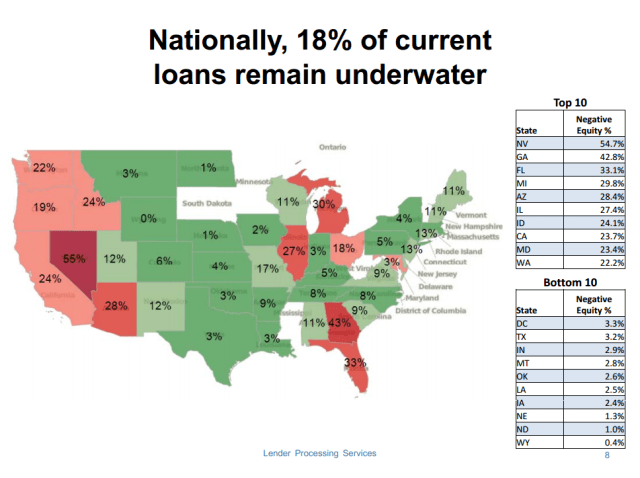 Nationally, 18% of current loans are underwater (2012)