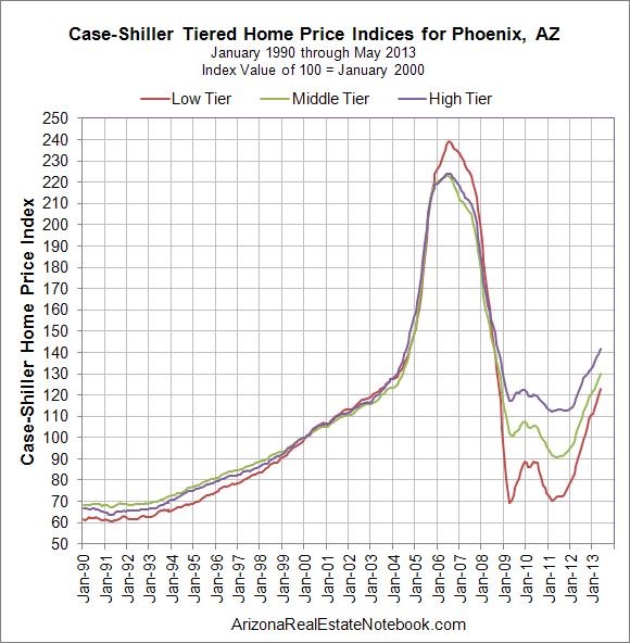 Case-Shiller Phoenix July 2013