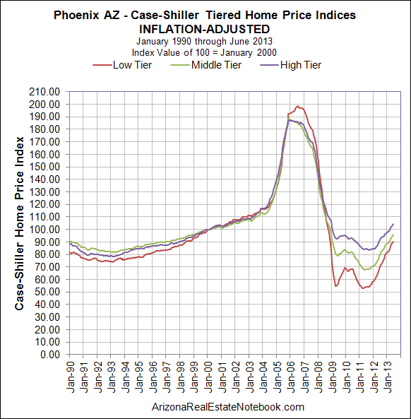 Case-Shiller_Inflation_Adjusted_Phoenix_June_2013