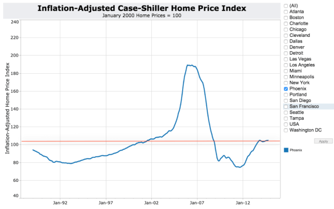 Inflation-Adjusted Case-Shiller Phoenix Red Line