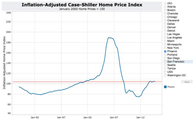Inflation-Adjusted Case-Shiller Phoenix Red Line