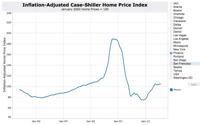 Inflation-Adjusted Case-Shiller Phoenix