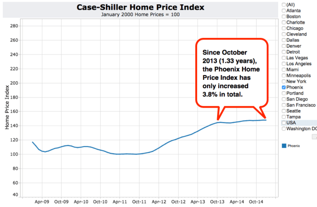 Case-Shiller March 2015