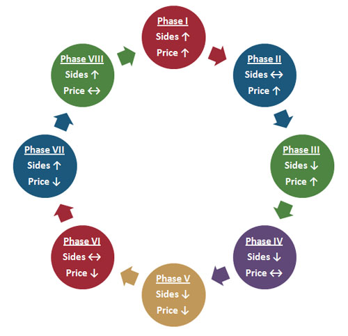 real estate sales cycle