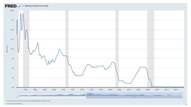 Fed Funds Rate graph