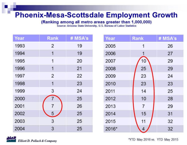 Phoenix Employment Growth