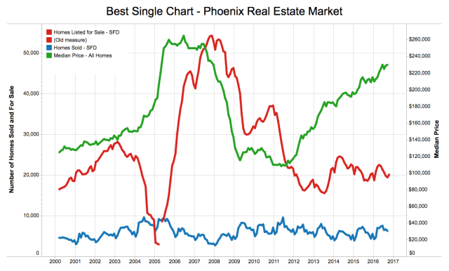 Phoenix Housing Market at a Glance