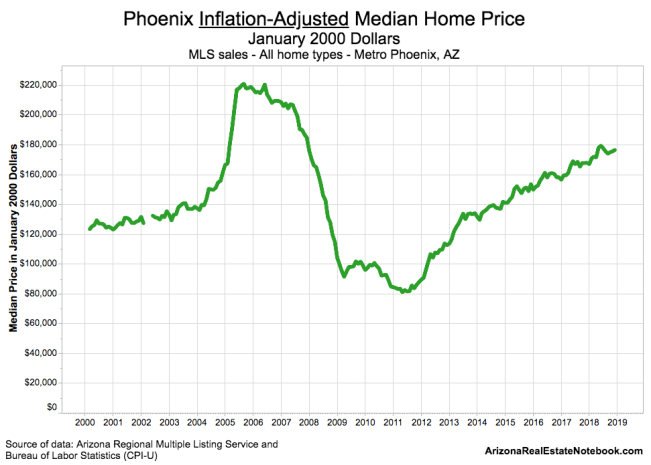 Real Phoenix Home Prices
