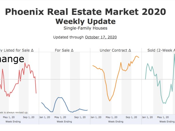 Phoenix 2020 Market