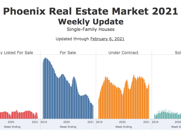 Phoenix Weekly House Prices