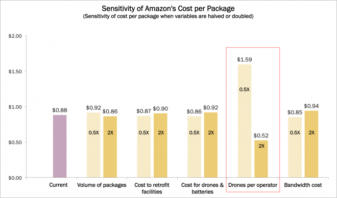 Drone Delivery, amazon, amzn, drones, drone delivery, industrial innovation, ARKQ, ark, ark invest