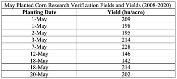 May Planted Corn Research Verification Fields and Yields (2008-2020)