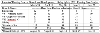 Impact of Planting Date on Growth and Development, 114-day hybrid (2011 Planting Date Study)
