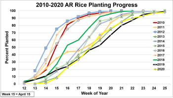 2010-2020 Rice Planting Progress
