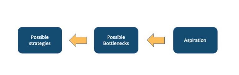 bottlenecks and strategy development