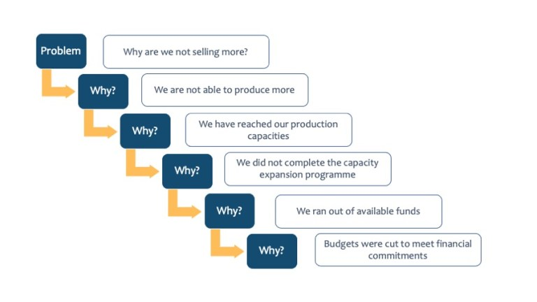 5 Whys for Root Cause Analysis