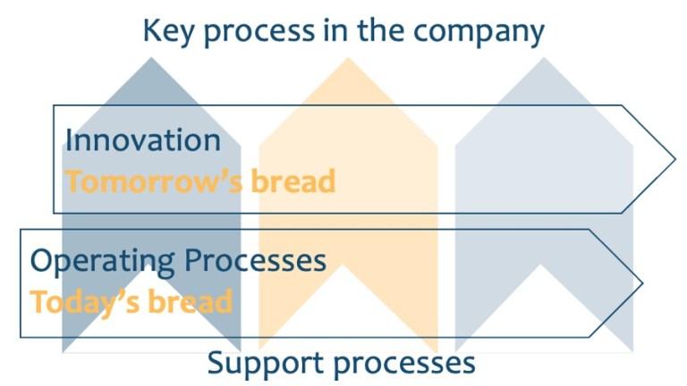Innovation Process - Arkaro Business Transformation Consultants Geneva